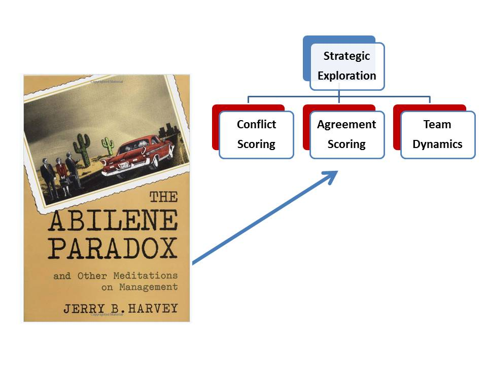 abilene paradox The abilene paradox, now in it's 2nd edition is a classic best-seller that is used for group decision making, leadership and teamwork traning.