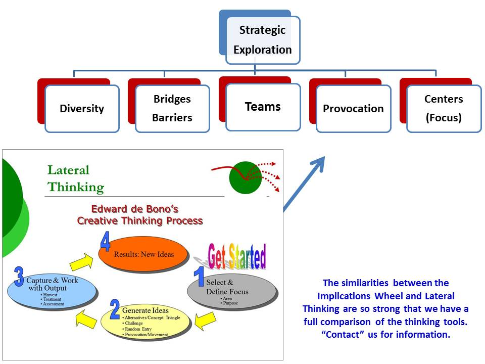 Implications Wheel | Lateral Thinking